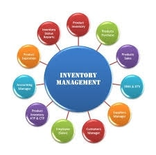 Managing Purchasing and Inventory